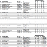 Here are the defensemen and goaltenders on #Blackhawks training camp roster: http://t.co/x5oFgdIltm