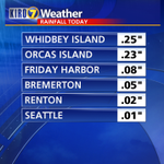 RT @MorganKIRO7: Much-needed rain across parts of the area, mainly north of #Seattle. (Totals as of 6 a.m.) http://t.co/1rSa05MULY
