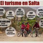 #SaltaTurismo gran impacto de la política del turismo en nuestra Provincia. Mirá: http://t.co/OIaxCiFNJA
