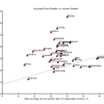 House price growth so much higher than income growth in China. http://t.co/Bm4NXhqJWt http://t.co/gjvKJwywo6