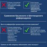 RT @UkrProgress: Ключевые различия между референдумом в Шотландии и пародией на референдум в Крыму в инфографике @foreignoffice http://t.co/mL4f2pq5mc