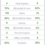 RT @Futbolmetrics: FP- #Emelec 1 vs. #RiverPlateUru 0 Estadísticas del partido -> #CTS2014 http://t.co/i9I57vv7zX