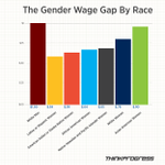 RT @ProfTriciaRose: The gender wage gap is a chasm for women of color, in one chart http://t.co/JzP3CTn6yg http://t.co/YIdn0HEln7 http://t.co/wzcqSV9OMZ