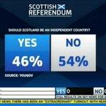 """RT @IgorZ_ua: Шотландия радует RT @sernaum Эй,идиоты! Убирайте значки """"Yes"""" со своих аватарок. Вы жестко облажались. Как всегда! ;) http://t.co/IRcJJa8896"""