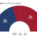 RT @guardiannews: Scotland #IndyRef - with 3/32 councils (1.7% of eligible voters) its: Yes 40.8% No 59.2% Turnout: 86.4% http://t.co/pO7GHlEEn2