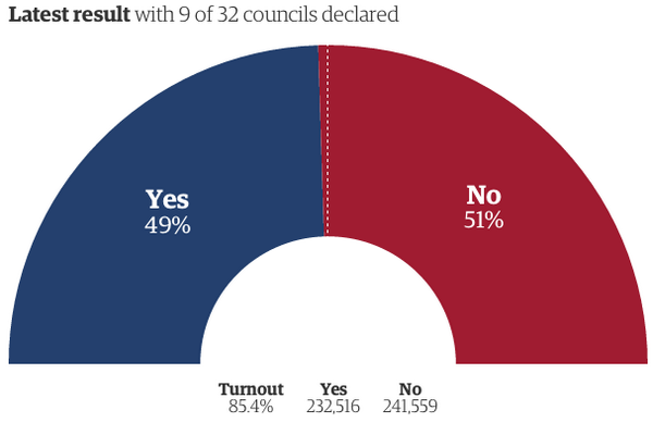 Scotland #IndyRef - with 9/32 councils (13% of eligible voters) it's:  Yes 49% No 51%  Turnout: 85.4% http://t.co/giSSmtNEkh