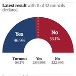 "RT @raju: #ScotlandDecides ""No"" continues to add to its lead, with 11/32 Councils now in, via @guardian http://t.co/Holsaq82tV"