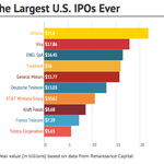 Alibaba raises $21.8 billion in largest U.S. IPO ever, outpacing Visa and Facebook http://t.co/ZtKzFEk0Ae http://t.co/gJtjO1LLzO