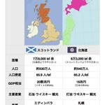 スコットランドと北海道を比較してみた之圖 http://t.co/PUAquKHhoZ
