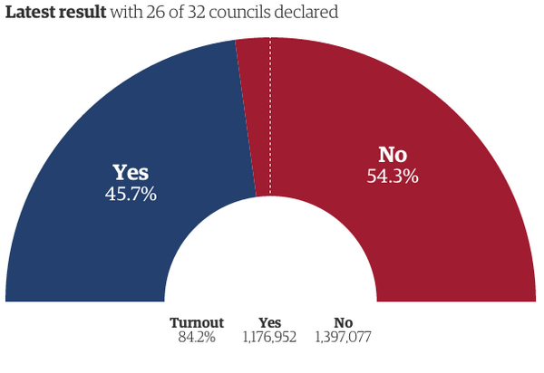 Scotland #IndyRef - with 26/32 councils (71.4% of eligible voters) it's:  Yes 45.7% No 54.3%  Turnout: 84.2% http://t.co/aCF4UIVb6z