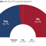 """@GuardianData: Scotland #IndyRef - with 26/32 councils (71.4% of eligible voters) its: Yes 45.7% No 54.3% http://t.co/OSGFIvmVXc"""