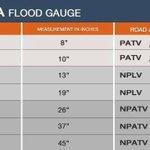 RT @MMDA: Be advised on MMDA's flood level gauge via Rappler. #mmda http://t.co/NV3KzMiXjv
