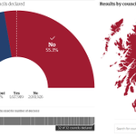 RT @guardiannews: Final result for Scotland: Yes 44.7% No 55.3%. Turnout 84.5% - a new UK record. http://t.co/SB6Ic1wLiJ  #indyref http://t…