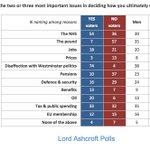 Interesting poll showing that #EU membership was a factor for some in #indref http://t.co/u4LI3TGbCb #brexit via @LordAshcroft