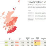 RT @ReutersGraphics: How Scotland voted council by council. Interactive map & table by @monicaulmanu #indyref http://t.co/HEqVseHqYt http://t.co/cgKjQYQMuN