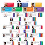 .@JunckerEU Commission - find out who will be working with whom http://t.co/vy4gxvGJTL #EUtweets #infographic http://t.co/bmPqOAxrR1