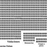 EXIJO que si UNA denuncia falsa por violación es noticia, también lo sean TODAS las que DE VERDAD se cometen. Y punto http://t.co/5nshIIJb7d