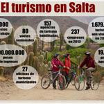 #SaltaTurismo 1.600.000 Turistas al año, 80 vuelos semanales, 19.000 puestos de trabajo. Mas Turismo, Mas Empleo. http://t.co/5v4QIYHb6V