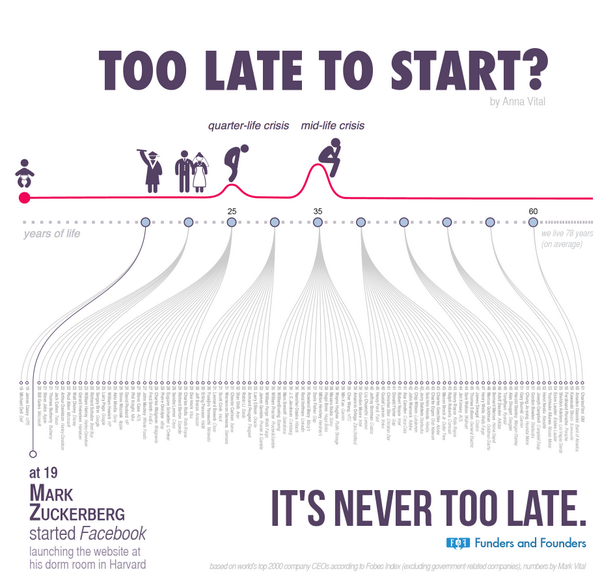 It's never too late to start: http://t.co/qhZVQ8xCCU http://t.co/opcWS264Ky