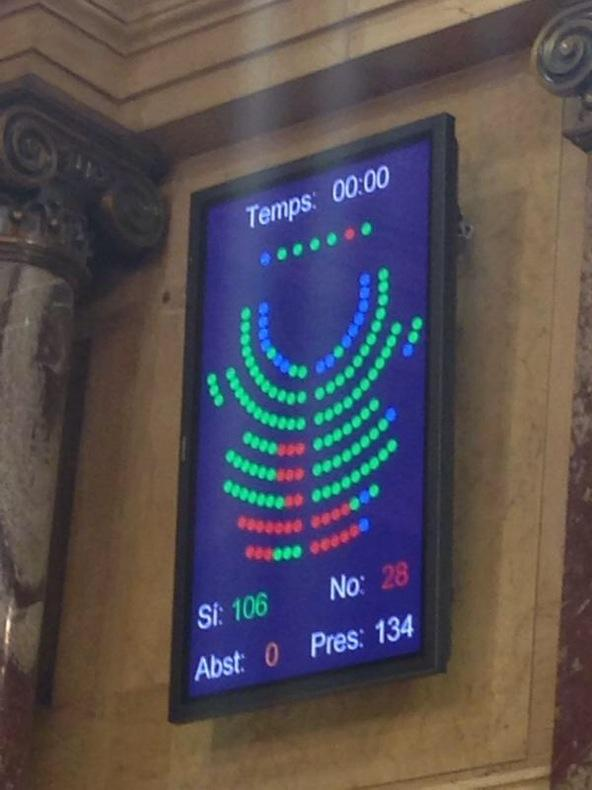 El #Parlament aprova la #lleideconsultes amb 106 vots a favor. Fotografia del marcador amb el resultat de la votació http://t.co/0HDizgoXIK