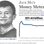RT @WSJ: How much is Jack Mas Alibaba stake worth? Keep track with our money meter: http://t.co/72VSeIphju $BABA http://t.co/A9AmmiLBIs