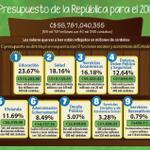 El PGR se distribuye en respuesta a 9 funciones sociales y económicas del Estado de #Nicaragua #traficoni #reporteni http://t.co/FCJx9uNsmu