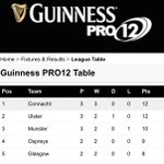 RT @galwaytourism: The wests awake, Connacht top the table! #Guinnesspro12 http://t.co/5iuVEaDzAC