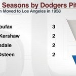 Clayton Kershaw: 4th Dodgers pitcher to win 20 games in multiple seasons since team moved to Los Angeles in 1958. http://t.co/IP0cInt6eV