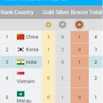 Latest Medals Tally #AsianGames2014 http://t.co/09gNRBPlL9