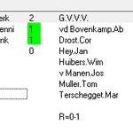MATCH FACT: Het eerste duel van #spngvv vond plaats op 1 oktober 1977 (2-6). Ab van de Bovenkamp scoorde vier keer. http://t.co/Vw5eQDbShJ