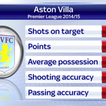 Aston Villa have enjoyed a great start to the season. Here are their stats as they prepare to face Arsenal. #SSNHQ http://t.co/rCECcjeueR