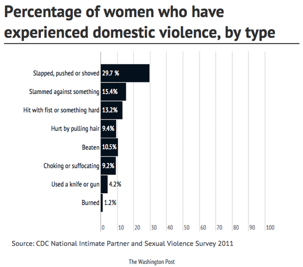 More than 31% of U.S. women have experienced domestic violence. @WashingtonPost: http://t.co/J9zMmED5Q9 http://t.co/yWvKirmGgQ