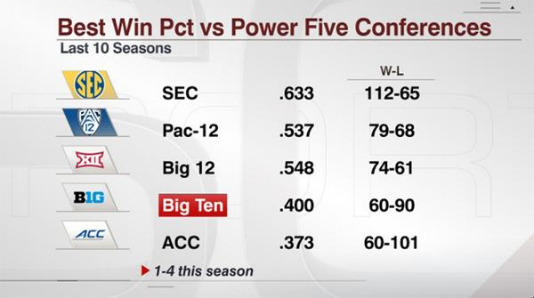 """All this""""cupcake""""talk about The SEC, remember they have played more Power5 teams than any league the last 10 seasons http://t.co/C54G1REwM5"""