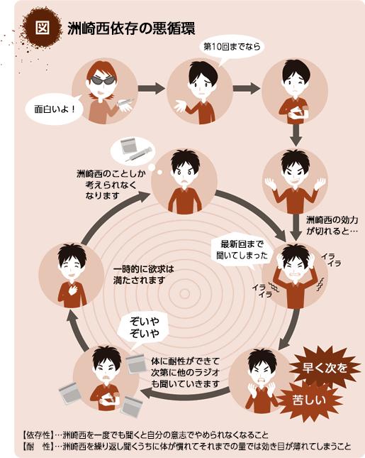 洲崎西依存の悪循環 http://t.co/ydKnTU5EIV