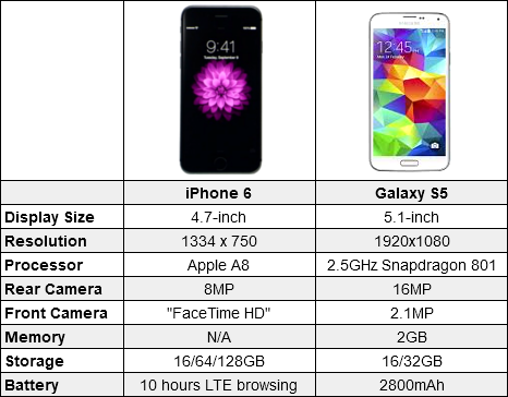 iPhone 6 vs Galaxy S5 (and Android) http://t.co/2OiaA7tVIm http://t.co/1L6701Um3N