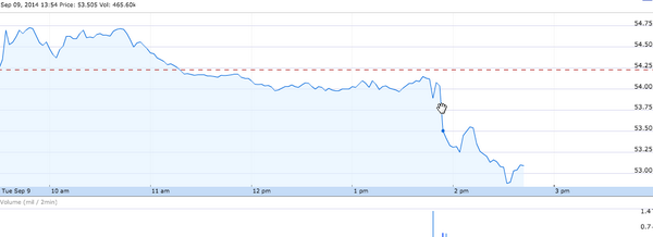 #EBAY's stock at 2 PM EST, during the announcement of Apple Pay http://t.co/m9Y3SvP7YV