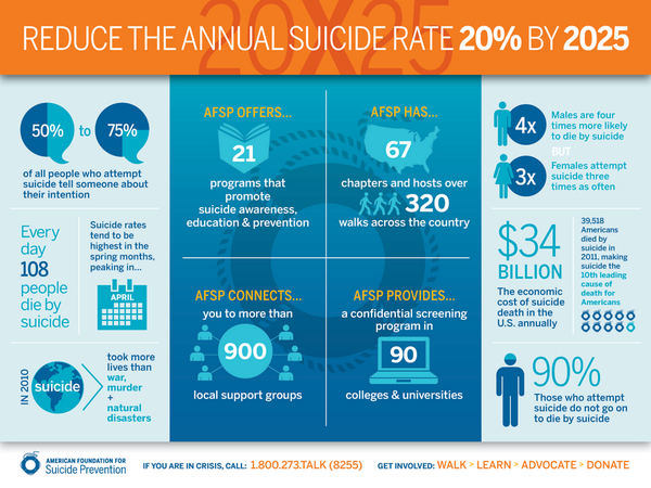 Please RT this infographic and help us #EndSuicide. #SuicidePrevention http://t.co/bg8Ce7YxM8
