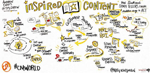 In case you missed @TPLDrew's rockin keynote, here is the visual version. #cmworld http://t.co/fHbSN8Xq7A