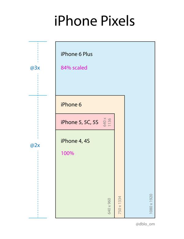 #iPhone6 Pixels: die Auflösungen und Pixeldichten als #Cheatsheet http://t.co/OQw2929nW9