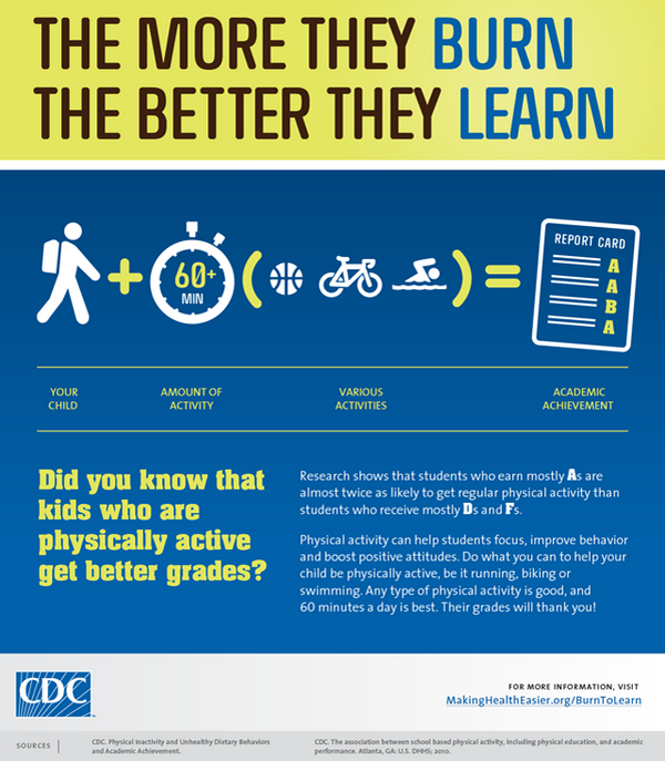 Share: Kids who are physically active get better grades http://t.co/x2fRKTxbcL #NCOAM http://t.co/quiYMskpZc