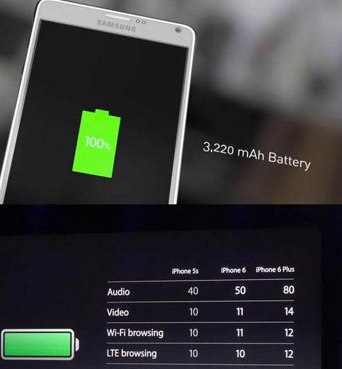 "This is what's wrong with Android/Samsung way of thinking: No one gives a fuck what ""3200 mAh"" is... http://t.co/99j5cob8XG"