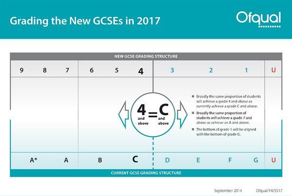 Grading the new GCSEs http://t.co/SLt7nxbhDK
