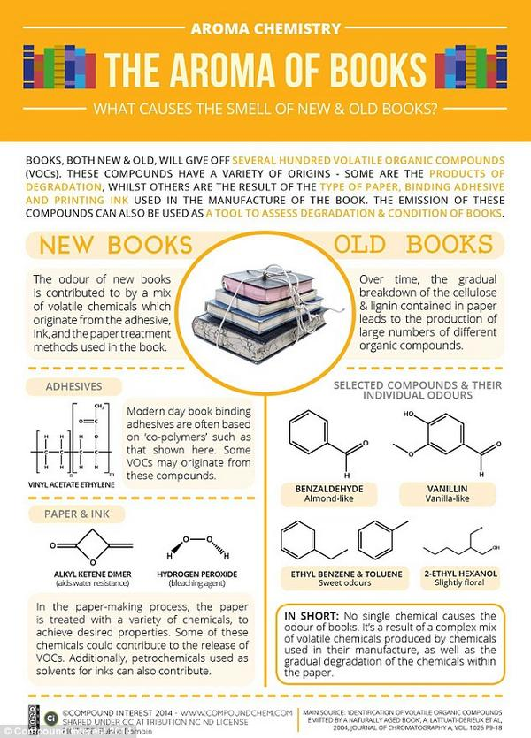 #Infographic: Why old #books smell so good http://t.co/5IhbGa8ViZ http://t.co/W9dOCTfJ1y