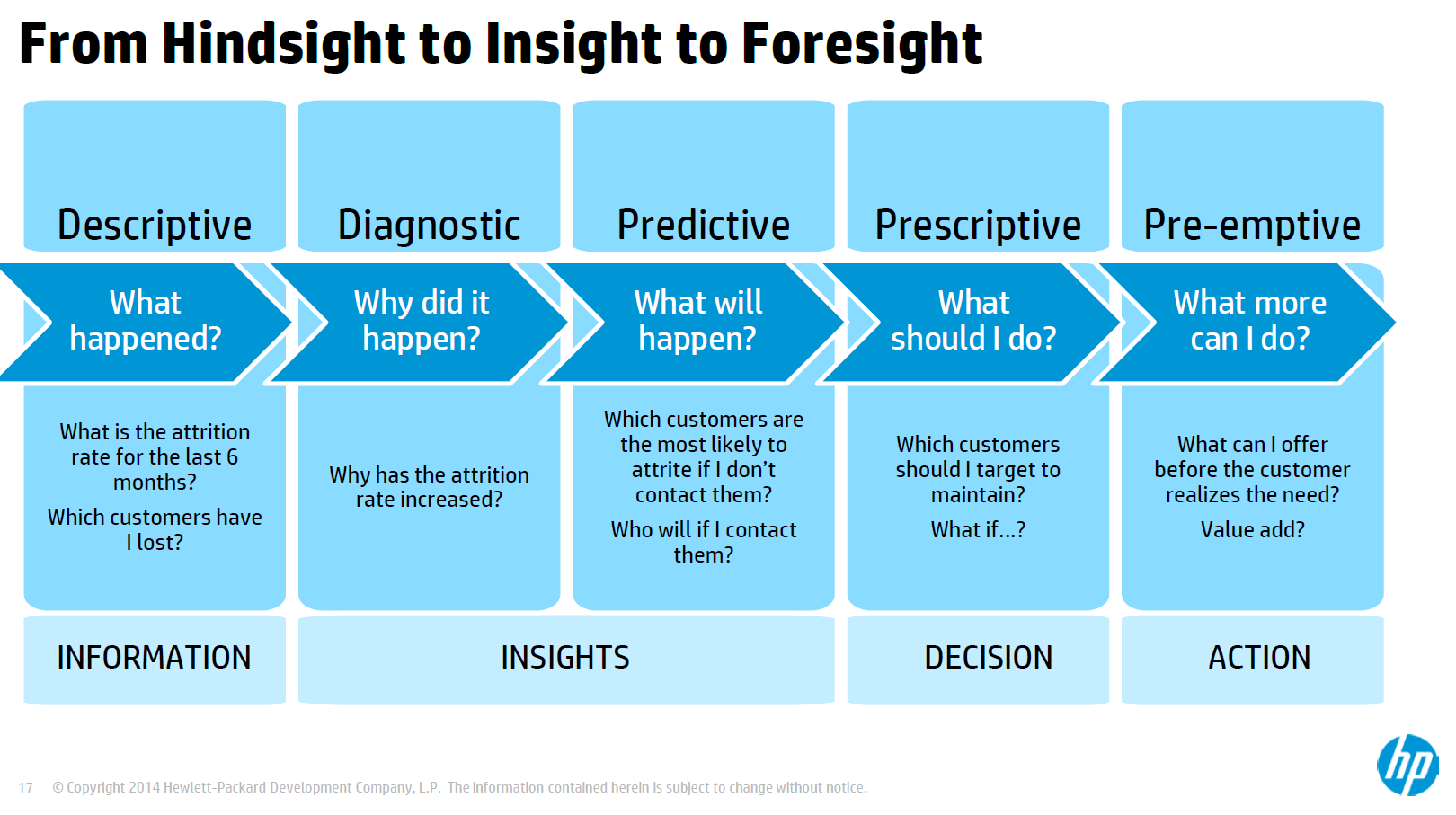 #BBBT nice flow from hindsight to insight to foresight from @HPVertica http://t.co/22AcyklHdx