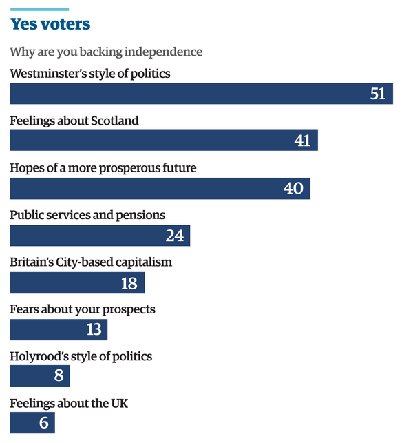 Yes voters mostly motivated by Westminster's failings. No voters by nationalist sentiment. Guardian/ICM, today. http://t.co/7husPMg6TF