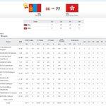 Монголын сагсны шигшээ баг Азийн Наадмын гараагаа сайн хийж, хэсгийн эхний тоглолтонд Гон Конгийг хожлоо! RT http://t.co/FOcxPkcF5U