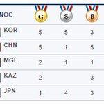 Монгол улс маань Азийн Наадмын эхний өдрийн дараахи байдлаар медалийн тоогоор 3-т бичигдэж байна!!! RT http://t.co/6DBGJHLl48