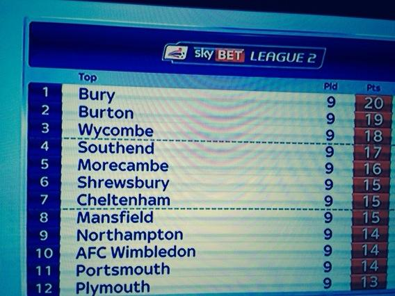 More of this on TV @SkySports. @BuryFCOfficial league leaders . http://t.co/2v4nWWsFjp