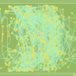RT @AcademyMark: Arsenal completed 741 passes against Aston Villa today, the most by any Premier League side over the last 2 seasons. http://t.co/QJk8SnD0C7
