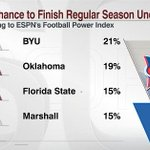 Who has the best chance of finishing the season undefeated according to our Football Power Index? Take a look - http://t.co/GBfCAqEoqx